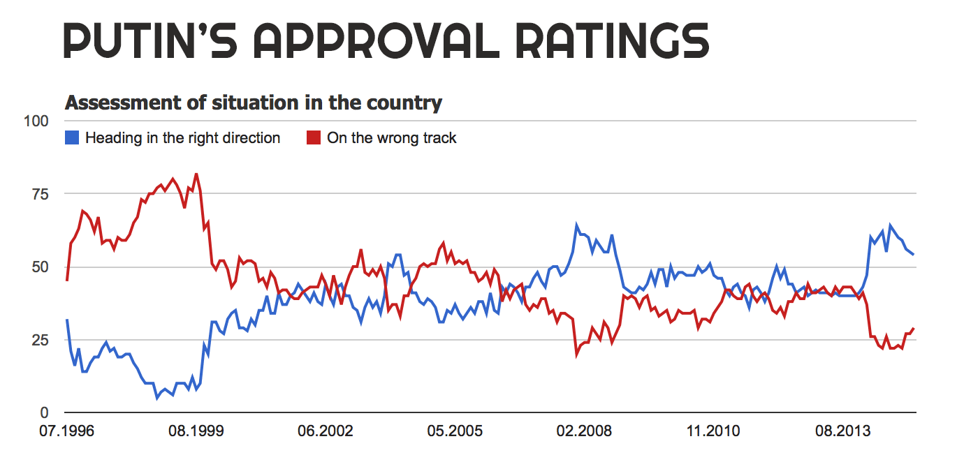 Putin's approval ratings