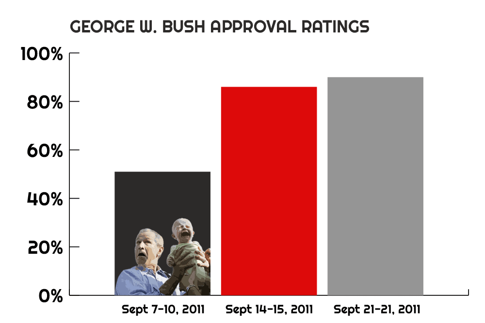 George W. Bush's approval ratings immediately following 9/11