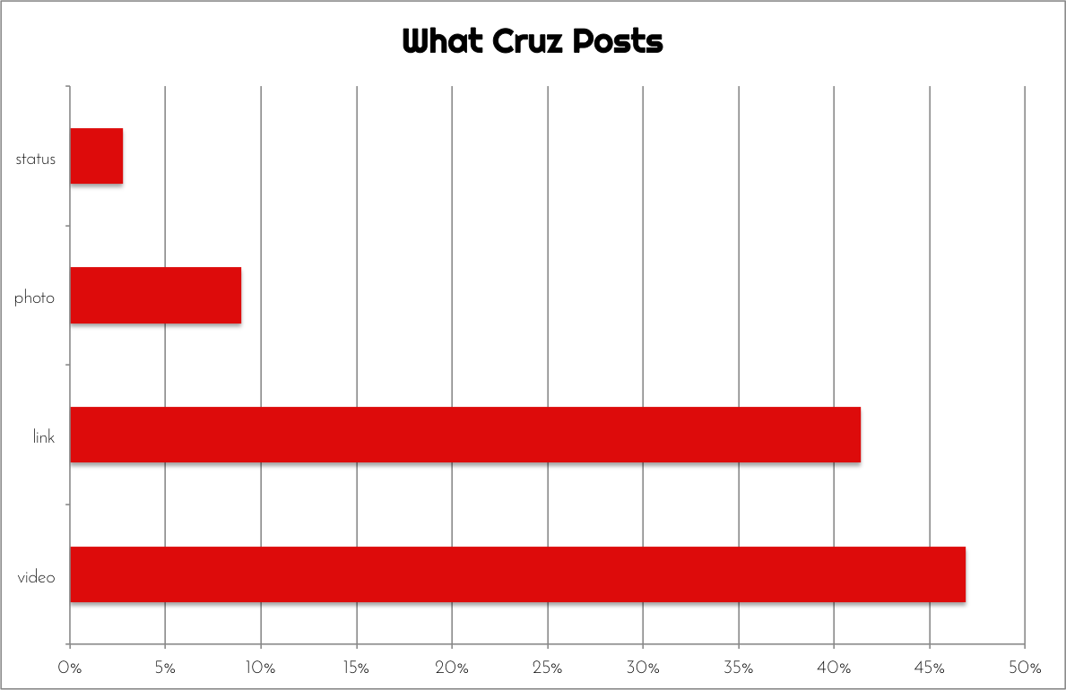 What Ted Cruz Posts on Facebook