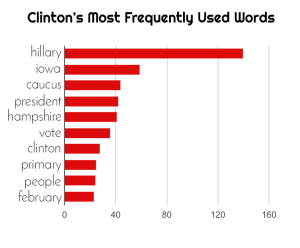 Hillary Clinton's Most Frequently Used Words