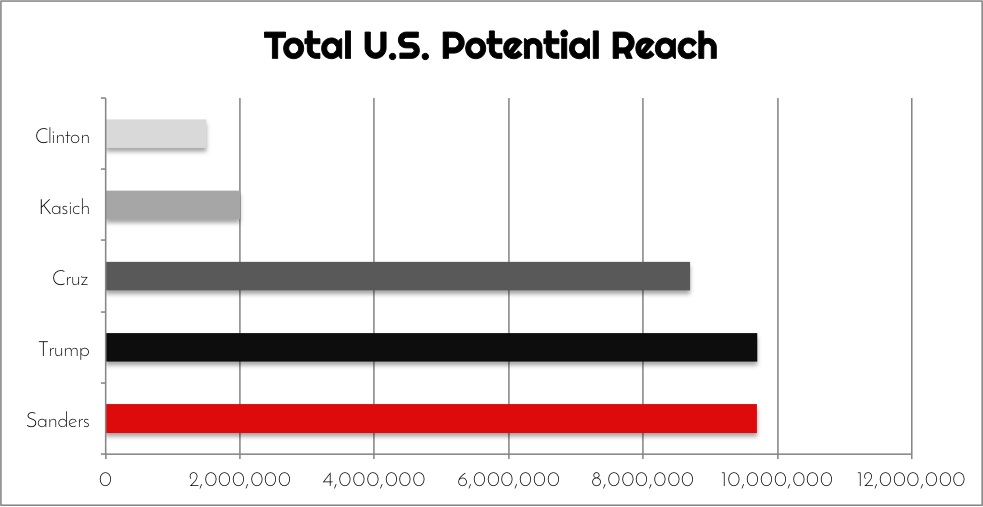 Potential Reach